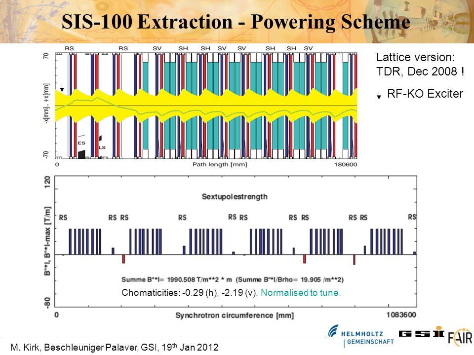 M. Kirk, Beschleuniger Palaver, GSI, 19 th Jan 2012 SIS-100 Extraction - Powering Scheme Chomaticities: -0.29 (h), -2.19 (v). Normalised to tune. Latt