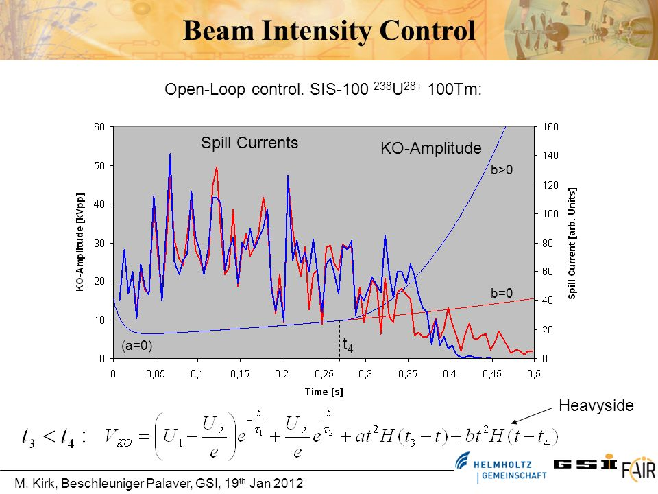 M. Kirk, Beschleuniger Palaver, GSI, 19 th Jan 2012 Beam Intensity Control Open-Loop control. SIS-100 238 U 28+ 100Tm: KO-Amplitude Spill Currents Hea