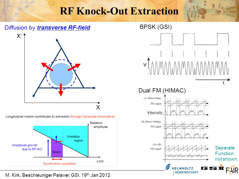 M.Kirk, Beschleuniger Palaver, GSI, 19 th Jan 2012 Block Functions of the SIS-18 RF Knock-Out P.