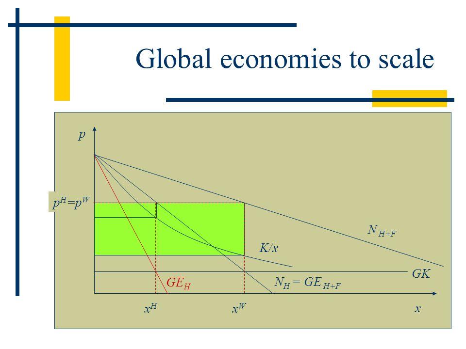 Global economies to scale p H =p W GK p N H = GE H+F GE H K/x xHxH x N H+F xWxW