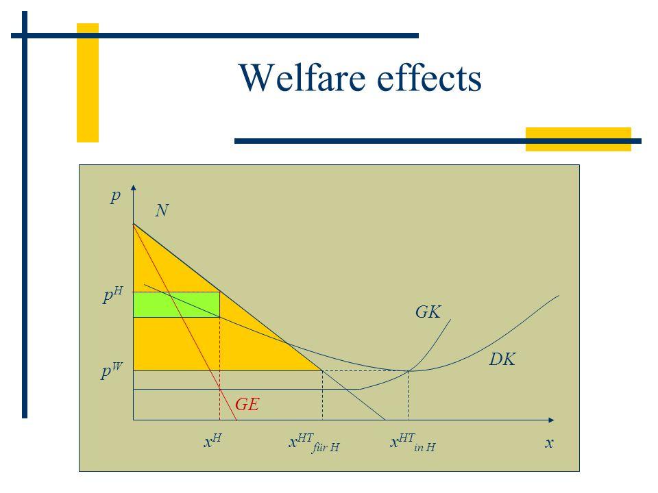 Welfare effects GK p N x GE DK pHpH xHxH x HT in H x HT für H pWpW