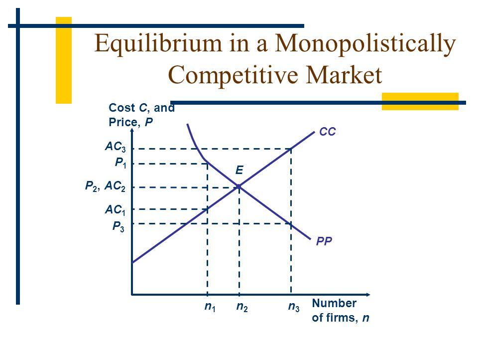 PP Cost C, and Price, P Number of firms, n CC P3P3 AC 3 n3n3 n1n1 AC 1 n2n2 AC 2 E Equilibrium in a Monopolistically Competitive Market P2,P2, P1P1
