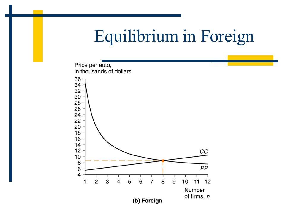 Equilibrium in Foreign