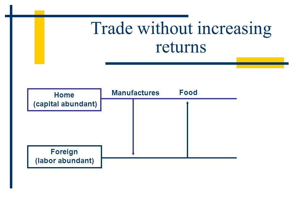 Home (capital abundant) Foreign (labor abundant) Manufactures Food Trade without increasing returns