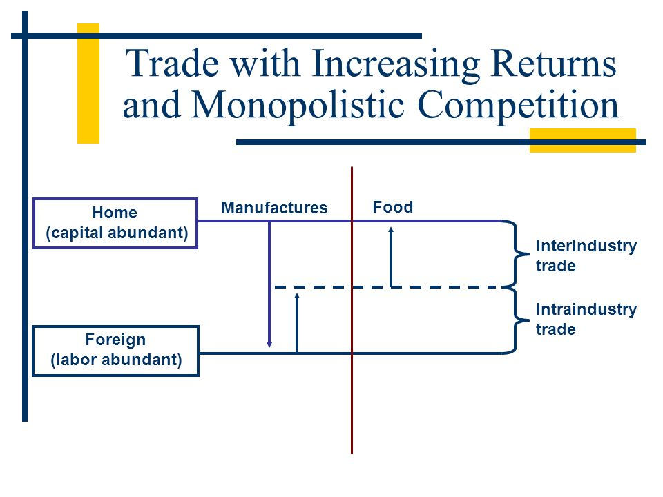 Home (capital abundant) Foreign (labor abundant) Manufactures Food Interindustry trade Intraindustry trade Trade with Increasing Returns and Monopolis