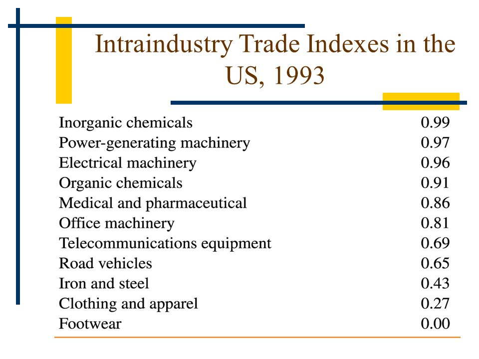 Intraindustry Trade Indexes in the US, 1993