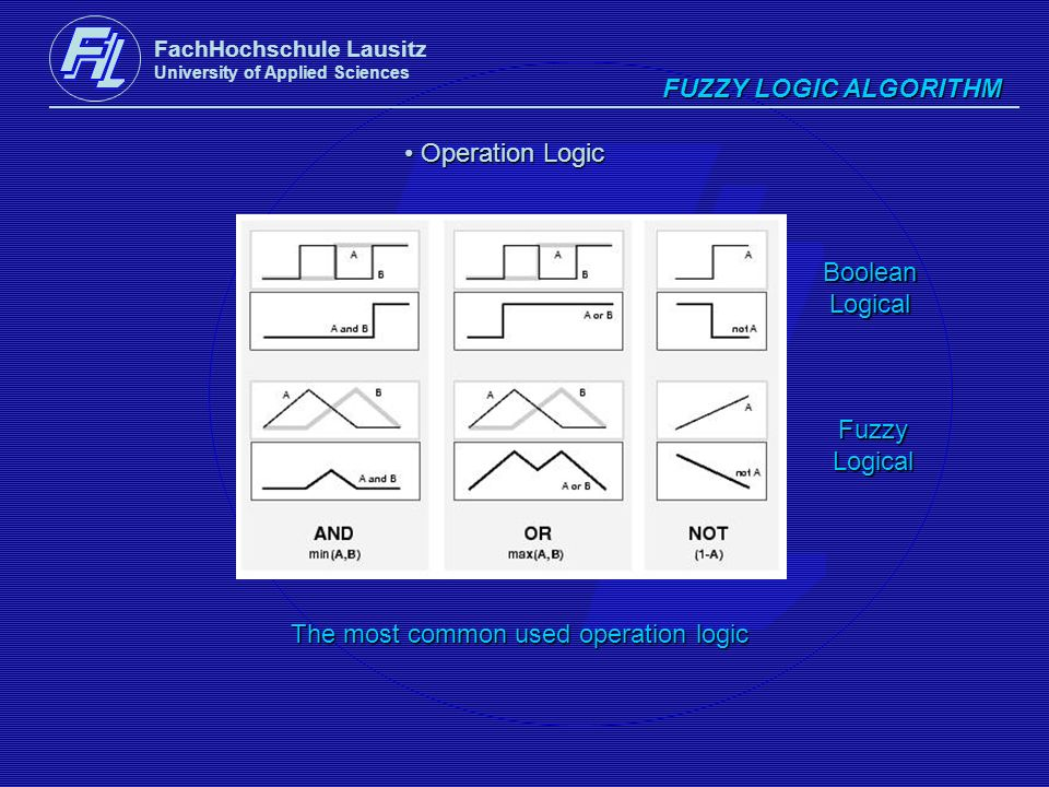 FachHochschule Lausitz University of Applied Sciences FUZZY LOGIC ALGORITHM Operation Logic Operation Logic BooleanLogical FuzzyLogical The most commo