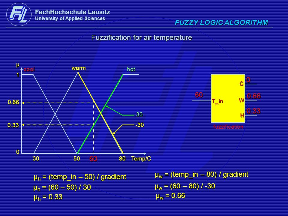 FachHochschule Lausitz University of Applied Sciences FUZZY LOGIC ALGORITHM Fuzzification for air temperature cool warm hot 1 0μ305080Temp/C fuzzifica