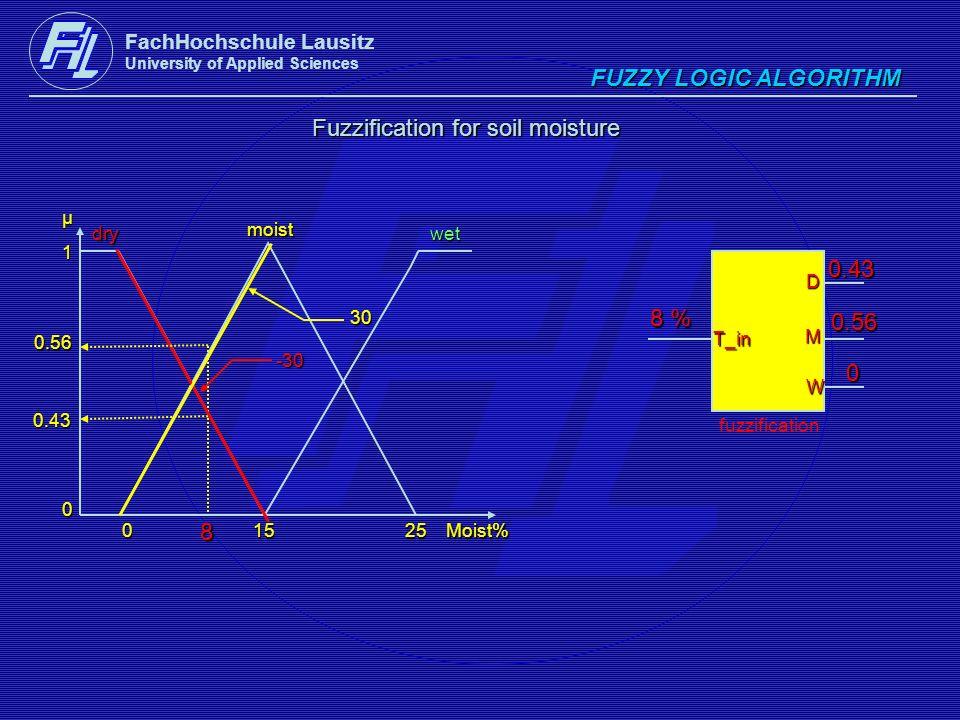 FachHochschule Lausitz University of Applied Sciences FUZZY LOGIC ALGORITHM Fuzzification for soil moisture 0.43 0.56 dry moist wet 1 0μ01525Moist% fu