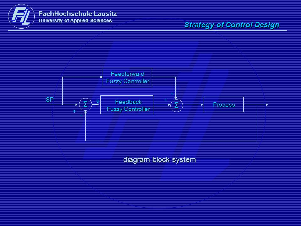 FachHochschule Lausitz University of Applied Sciences Strategy of Control Design diagram block system diagram block system Process SP + - e Feedback F