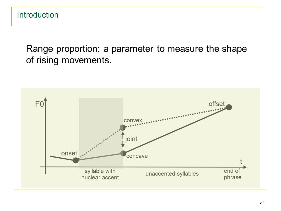 36 Introduction Range proportion: a parameter to measure the shape of rising movements.