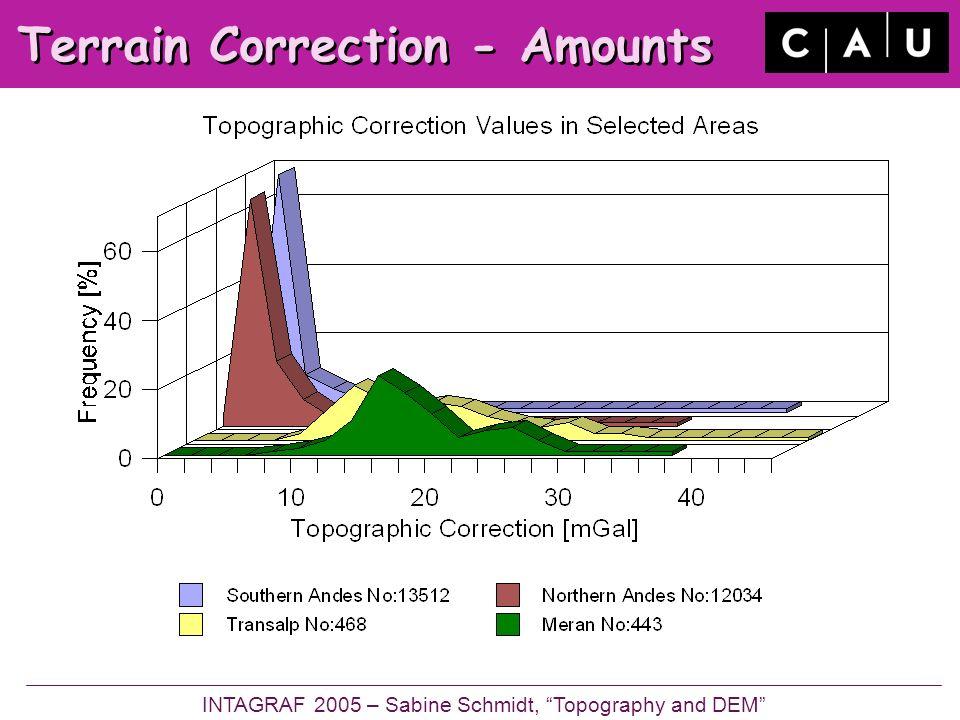 Terrain Correction - Amounts INTAGRAF 2005 – Sabine Schmidt, Topography and DEM