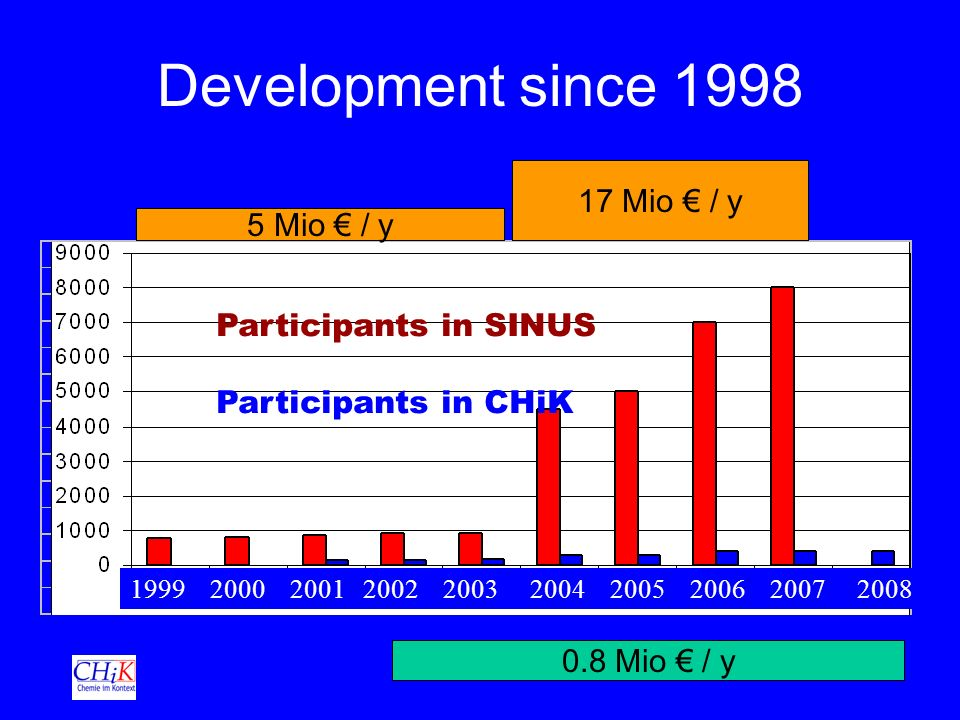 Development since 1998 1999 2000 2001 2002 2003 2004 2005 2006 2007 2008 5 Mio / y 17 Mio / y 0.8 Mio / y Participants in SINUS Participants in CHiK