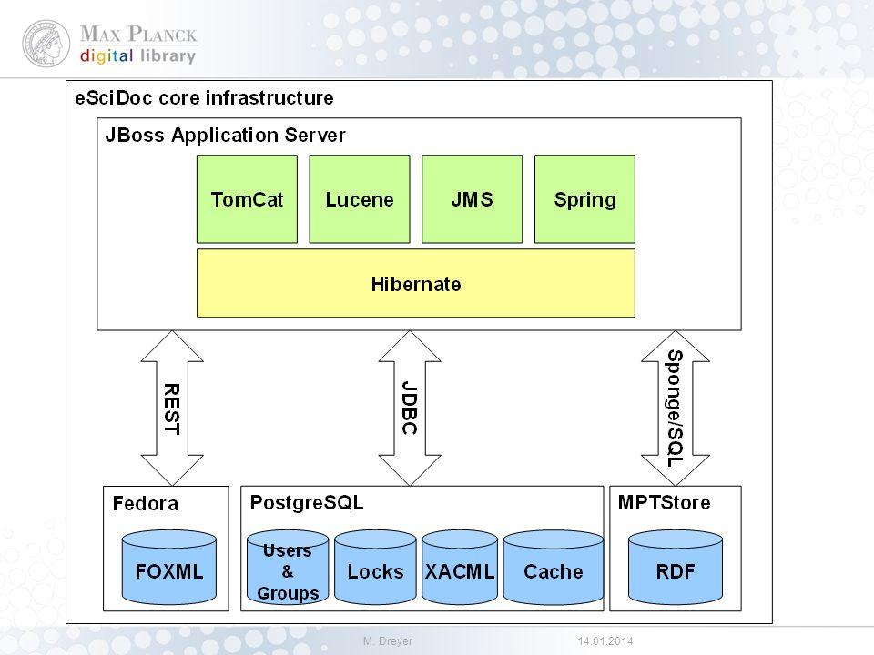 M. Dreyer14.01.2014 eSciDoc Technical Architecture