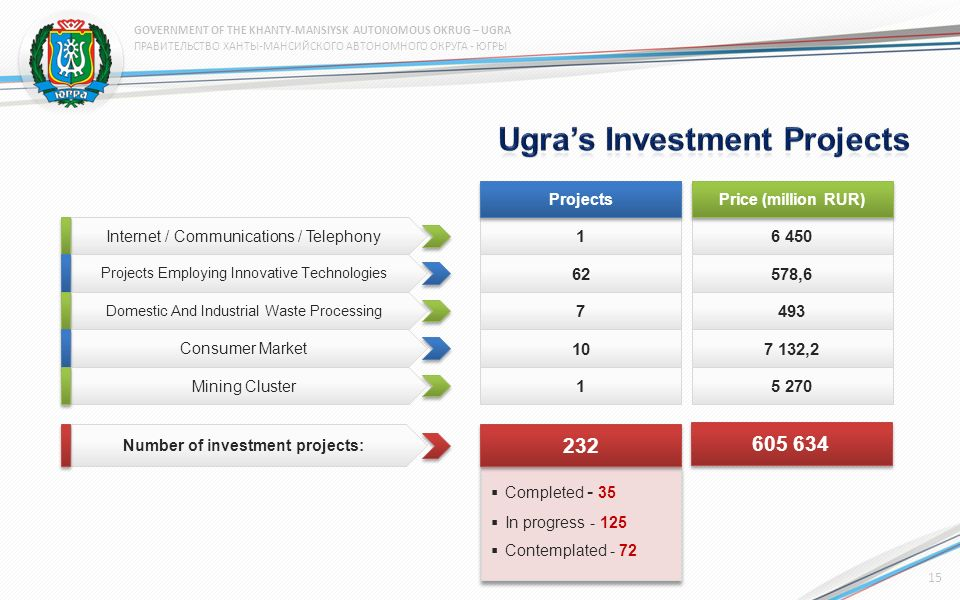 16 450 Internet / Communications / Telephony 62578,6 Projects Employing Innovative Technologies 7493 Domestic And Industrial Waste Processing 10107 132,2 Consumer Market 15 270 Mining Cluster Number of investment projects: Projects Price (million RUR) 605 634 Completed - 35 In progress - 125 Contemplated - 72 Completed - 35 In progress - 125 Contemplated - 72 232 15 ПРАВИТЕЛЬСТВО ХАНТЫ-МАНСИЙСКОГО АВТОНОМНОГО ОКРУГА - ЮГРЫ GOVERNMENT OF THE KHANTY-MANSIYSK AUTONOMOUS OKRUG – UGRA