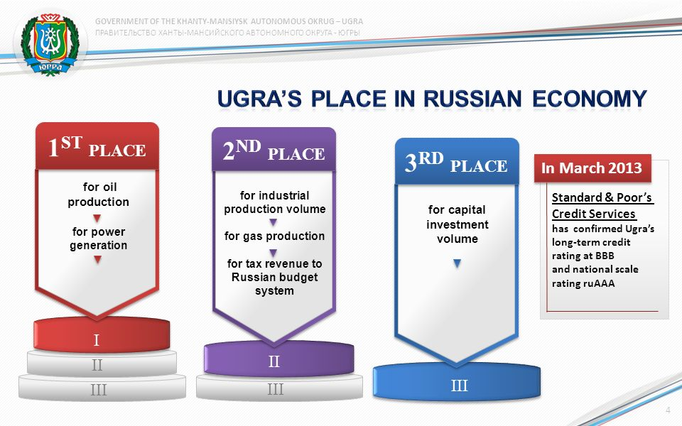 2 ND PLACE for industrial production volume for gas production for tax revenue to Russian budget system II III I II III 3 RD PLACE for capital investm