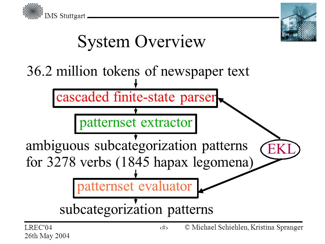IMS Stuttgart LREC 04 26th May 2004 © Michael Schiehlen, Kristina Spranger 6 System Overview 36.2 million tokens of newspaper text cascaded finite-state parser patternset evaluator patternset extractor EKL subcategorization patterns ambiguous subcategorization patterns for 3278 verbs (1845 hapax legomena)