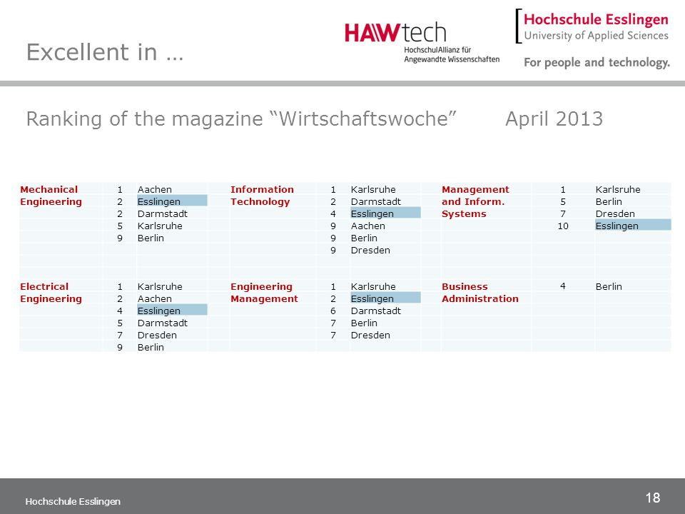 19 Hochschule Esslingen Excellent in … » rankings of all faculties CHE/Die ZeitMay 2013Mechanical Engineering, Automotive Engineering, Building – Energy – Environment (former Building Services and Environmental Engineering) Natural Sciences, Mechatronics and Electrical Engineering Information Technology CHE/ Die ZeitMay 2012Nursing Sciences CHE/Die ZeitMay 2011Engineering Management WirtschaftswocheMay 2010Mechanical Engineering, Electrical Engineering, und 2011Engineering Management, Computer Sciences und 2012 und 2013Management and Information Systems
