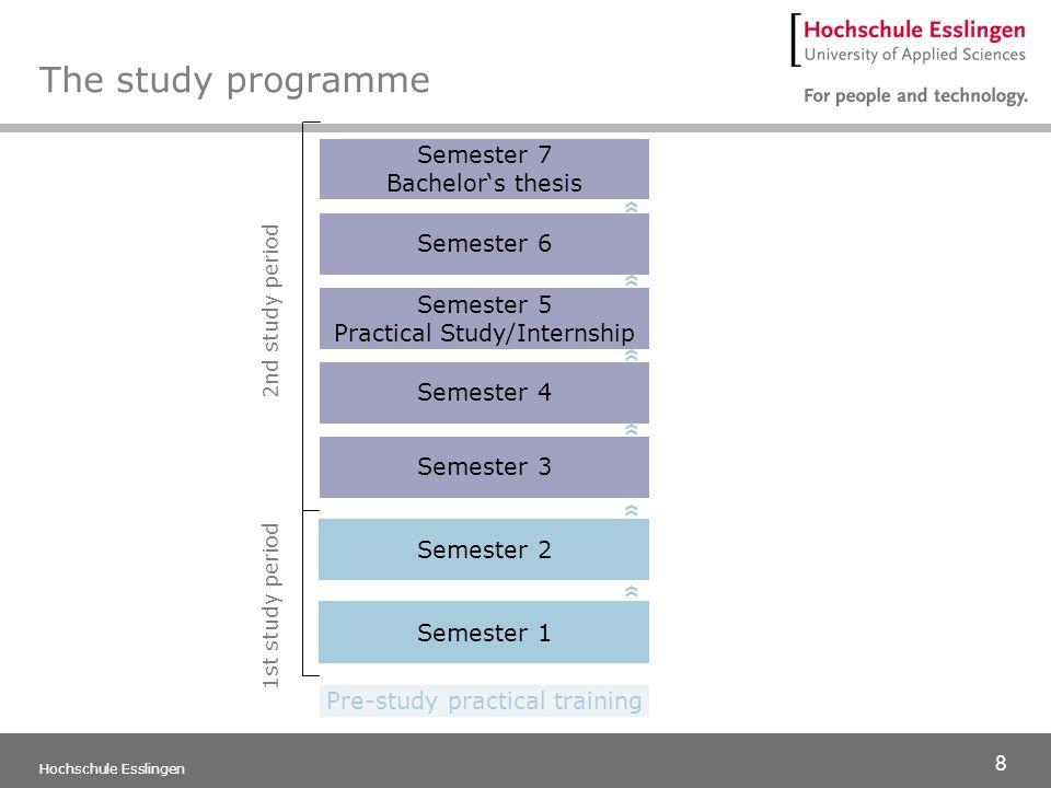 9 Hochschule Esslingen Management Innovation Management Int.