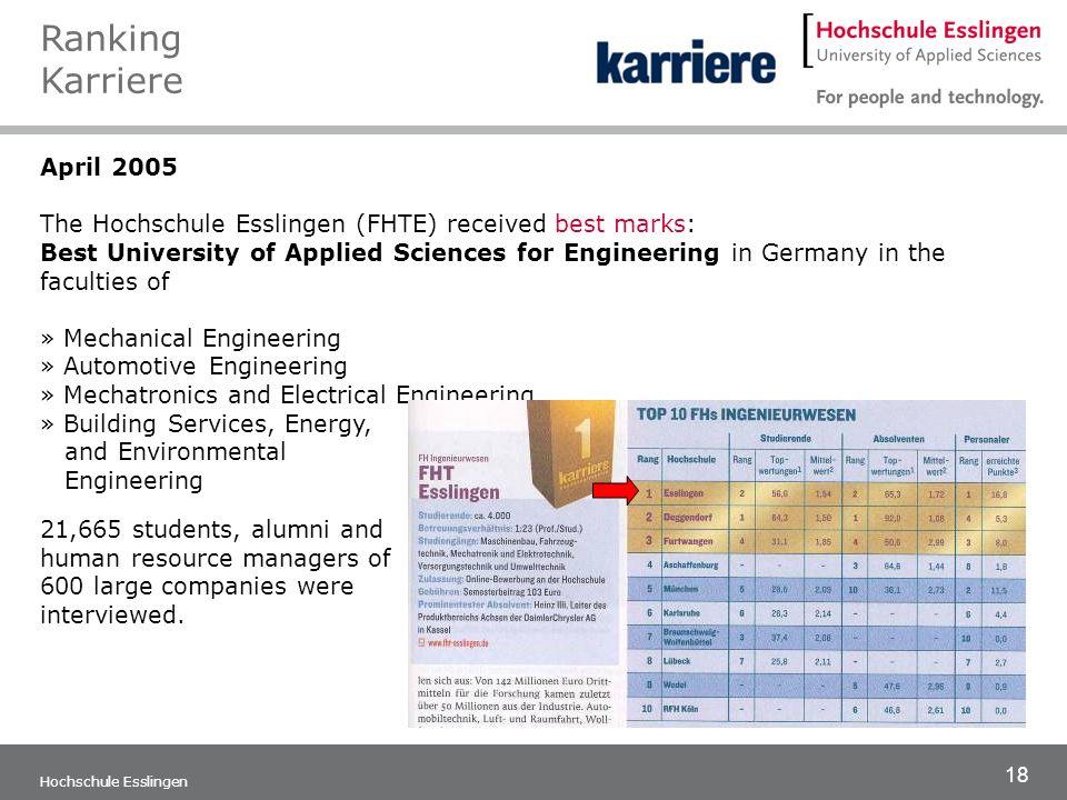 18 Hochschule Esslingen April 2005 The Hochschule Esslingen (FHTE) received best marks: Best University of Applied Sciences for Engineering in Germany