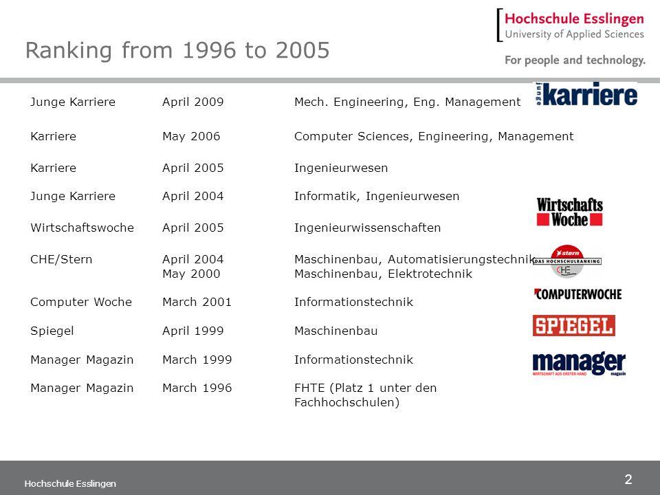 2 Hochschule Esslingen Junge Karriere April 2009Mech. Engineering, Eng. Management KarriereMay 2006Computer Sciences, Engineering, Management Karriere