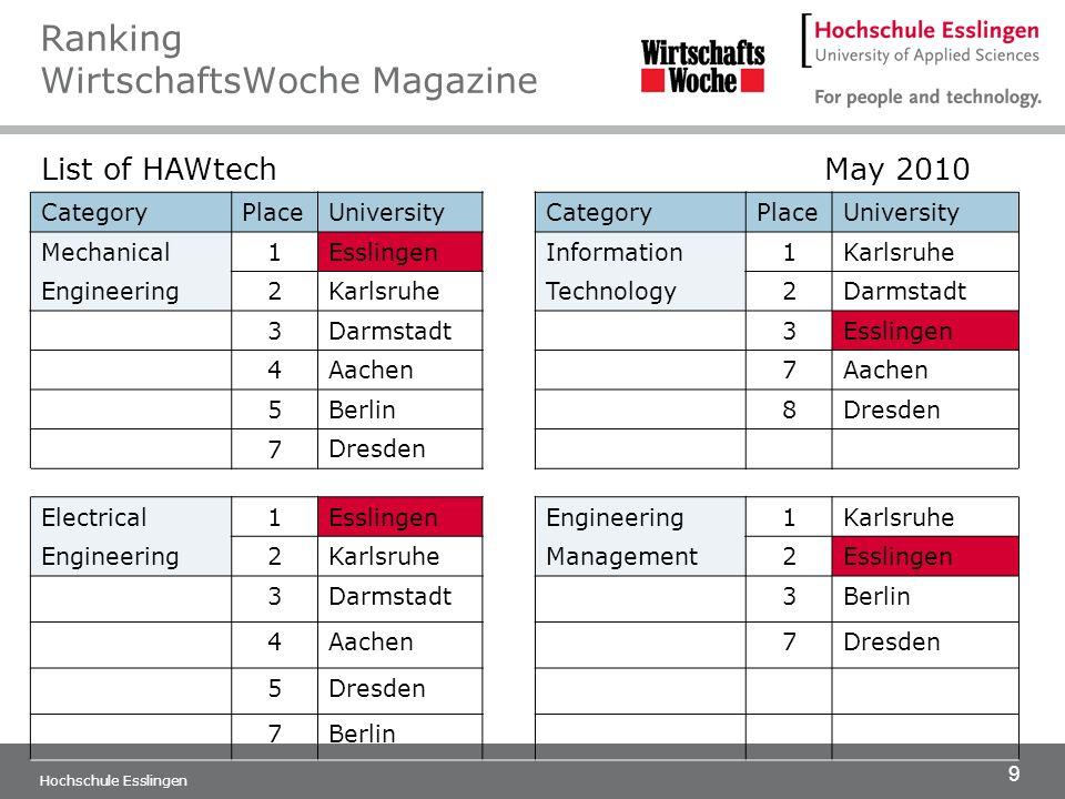 9 Hochschule Esslingen Ranking WirtschaftsWoche Magazine List of HAWtech May 2010 CategoryPlaceUniversityCategoryPlaceUniversity Mechanical 1 Esslinge