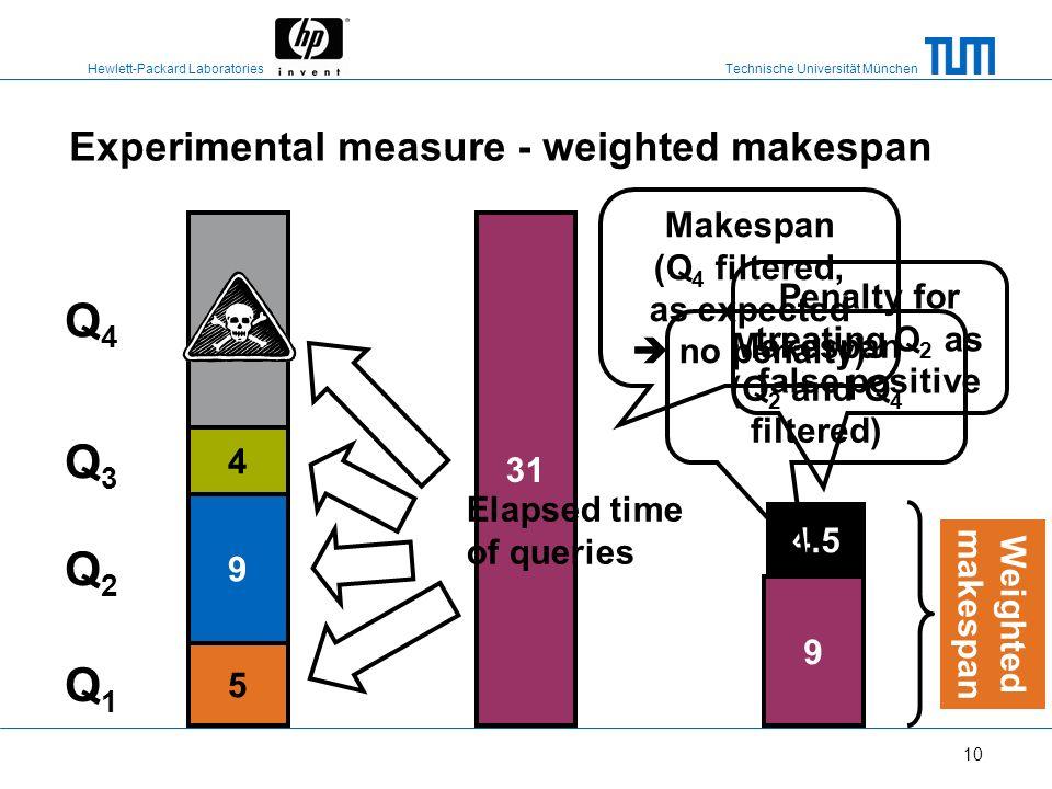Technische Universität München Hewlett-Packard Laboratories 9 How did we choose the thresholds? Expected = actual CPU costs Surprise-*