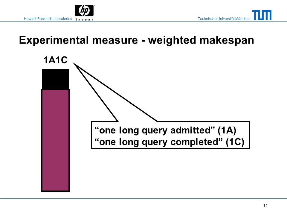 Technische Universität München Hewlett-Packard Laboratories 10 Experimental measure - weighted makespan 31 5 9 4 13 9 4.5 Elapsed time of queries Q4Q4