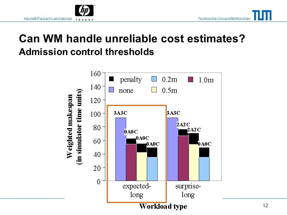 Technische Universität München Hewlett-Packard Laboratories 11 Experimental measure - weighted makespan 1A1C one long query admitted (1A) one long que