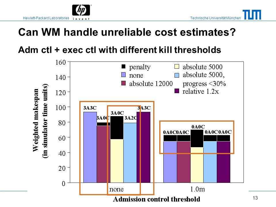 Technische Universität München Hewlett-Packard Laboratories 12 Can WM handle unreliable cost estimates? Admission control thresholds