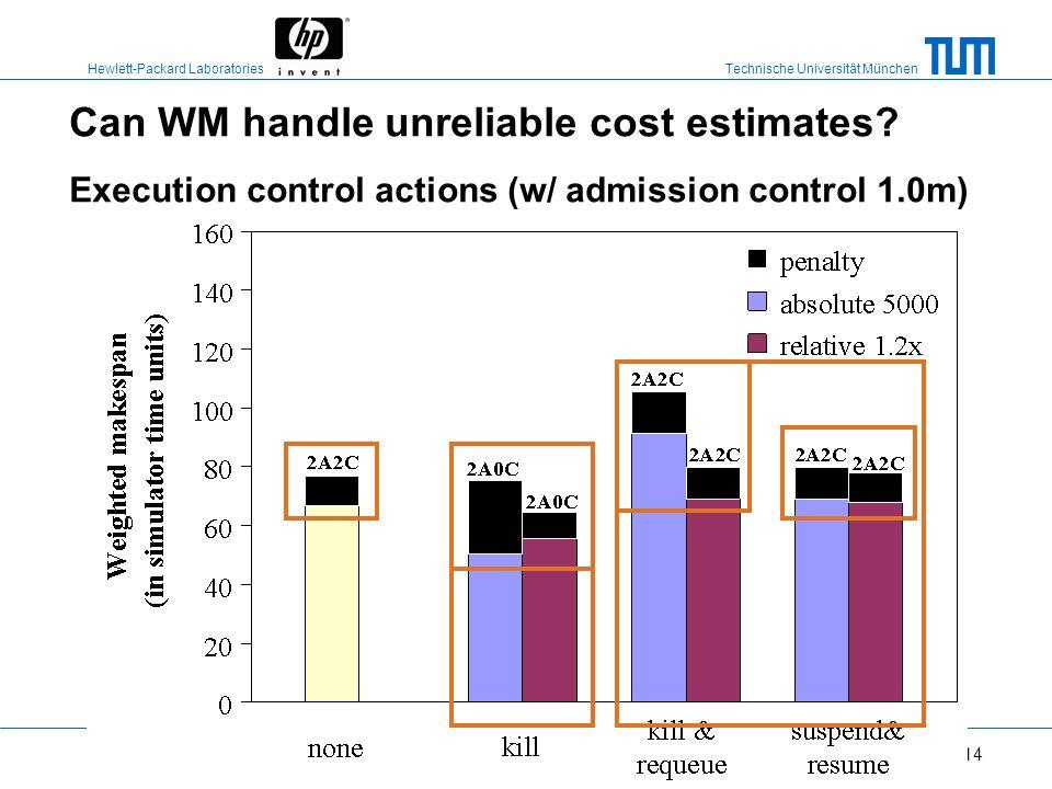 Technische Universität München Hewlett-Packard Laboratories 13 Can WM handle unreliable cost estimates? Adm ctl + exec ctl with different kill thresho