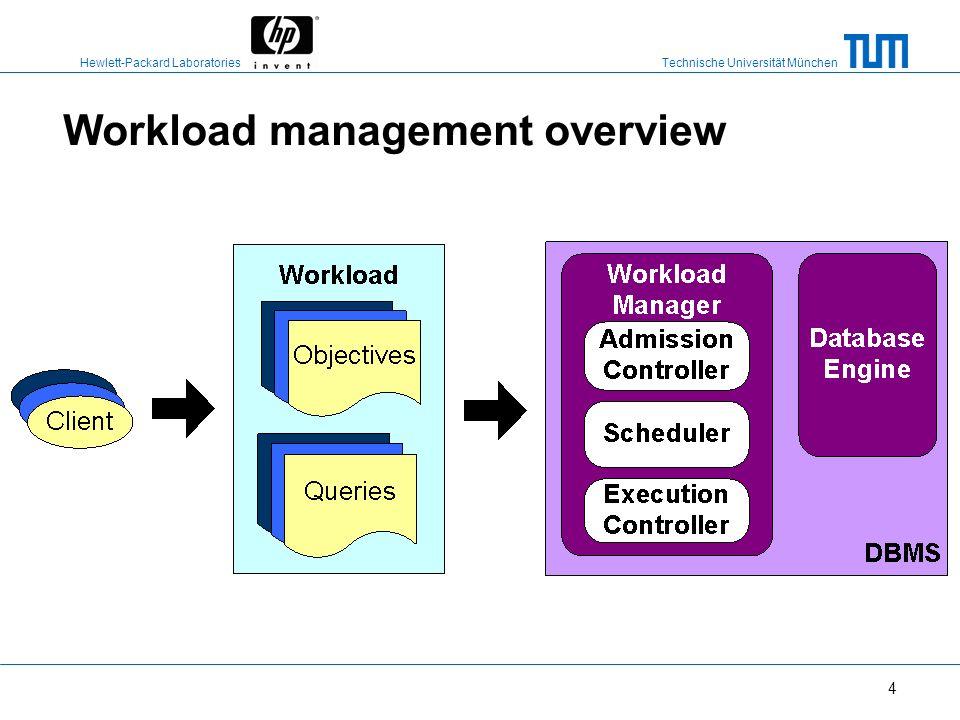 Technische Universität München Hewlett-Packard Laboratories 3 Outline Workload management components & workload management policies Experiments Conclu