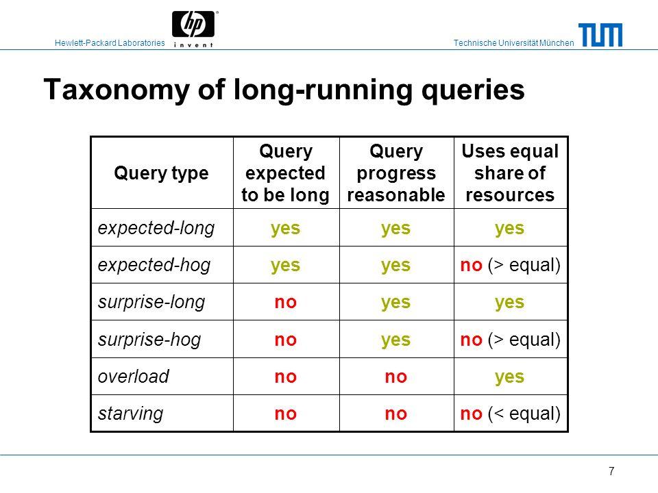 Technische Universität München Hewlett-Packard Laboratories 6 Experimental input: queries query type size of query pool queries per workload average e