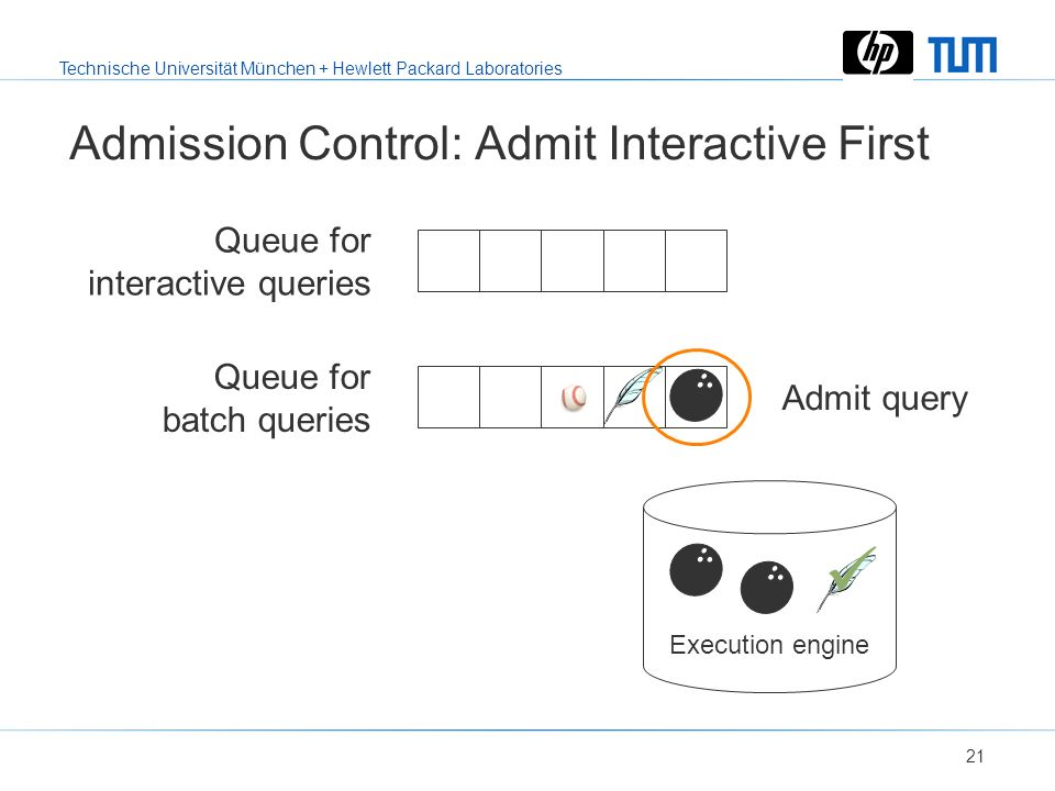 Technische Universität München + Hewlett Packard Laboratories 20 Admission Control: Admit Interactive First Queue for interactive queries Queue for ba