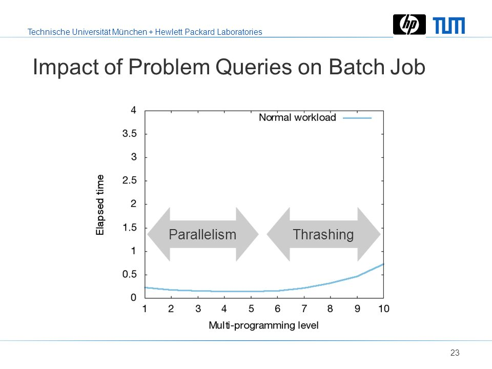Technische Universität München + Hewlett Packard Laboratories 22 Outline Problem statement Proposed solution Evaluation –Implementation and settings f