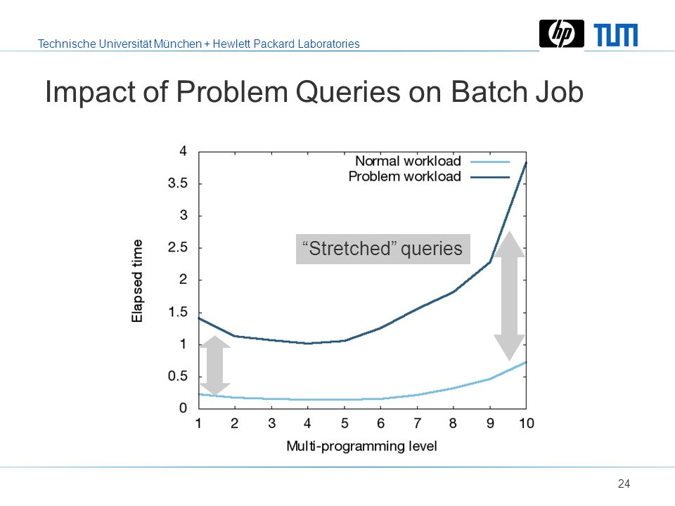 Technische Universität München + Hewlett Packard Laboratories 23 Impact of Problem Queries on Batch Job ParallelismThrashing