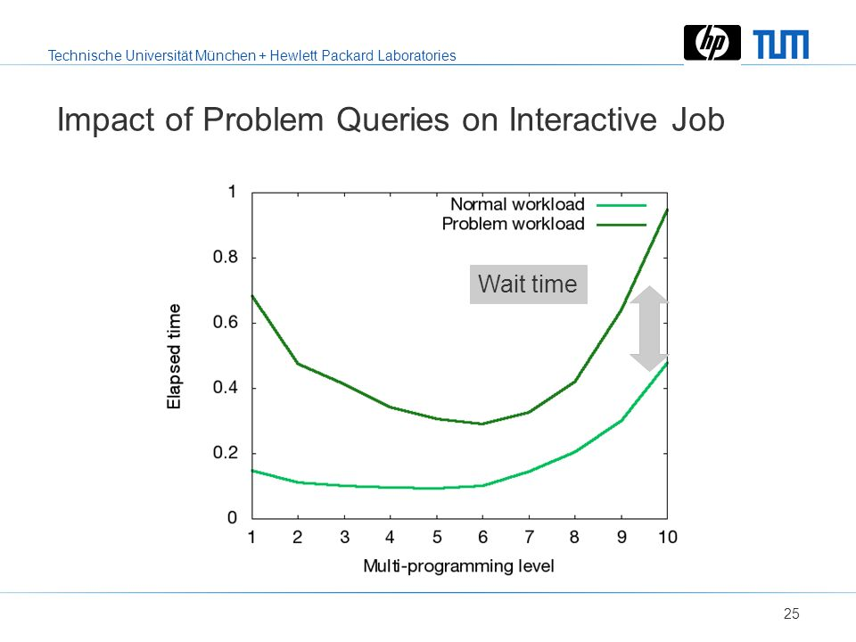 Technische Universität München + Hewlett Packard Laboratories 24 Impact of Problem Queries on Batch Job Stretched queries