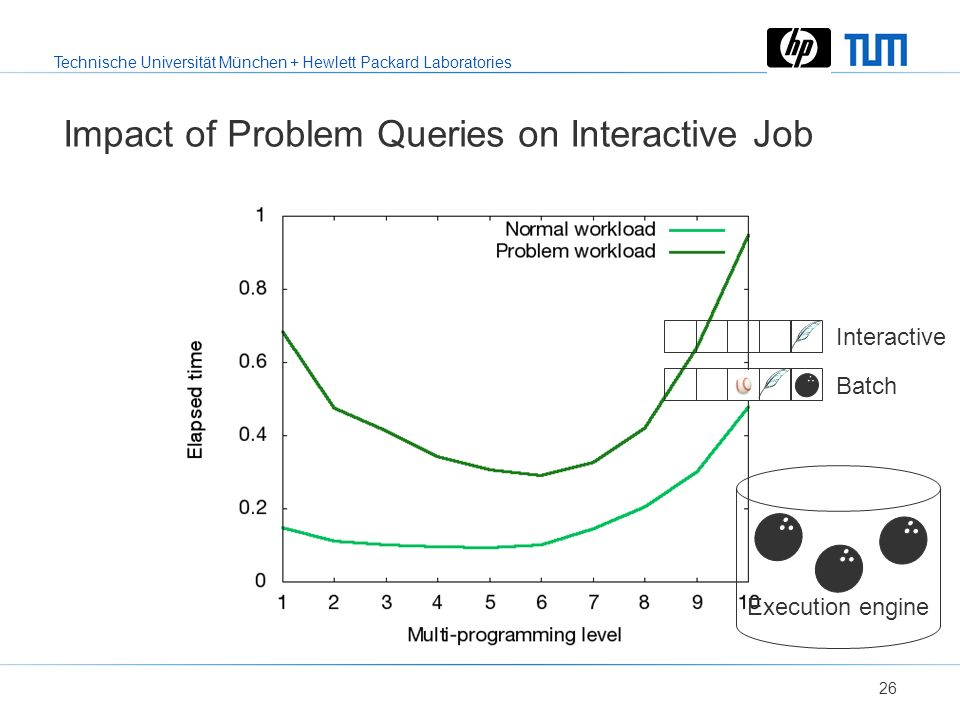 Technische Universität München + Hewlett Packard Laboratories 25 Impact of Problem Queries on Interactive Job Wait time