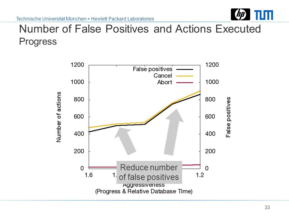 Technische Universität München + Hewlett Packard Laboratories 32 False Positives Lead to Unnecessary Actions Relative Database Time