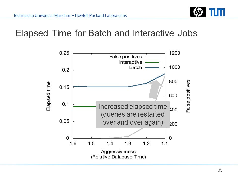 Technische Universität München + Hewlett Packard Laboratories 34 Elapsed Time for Batch and Interactive Jobs