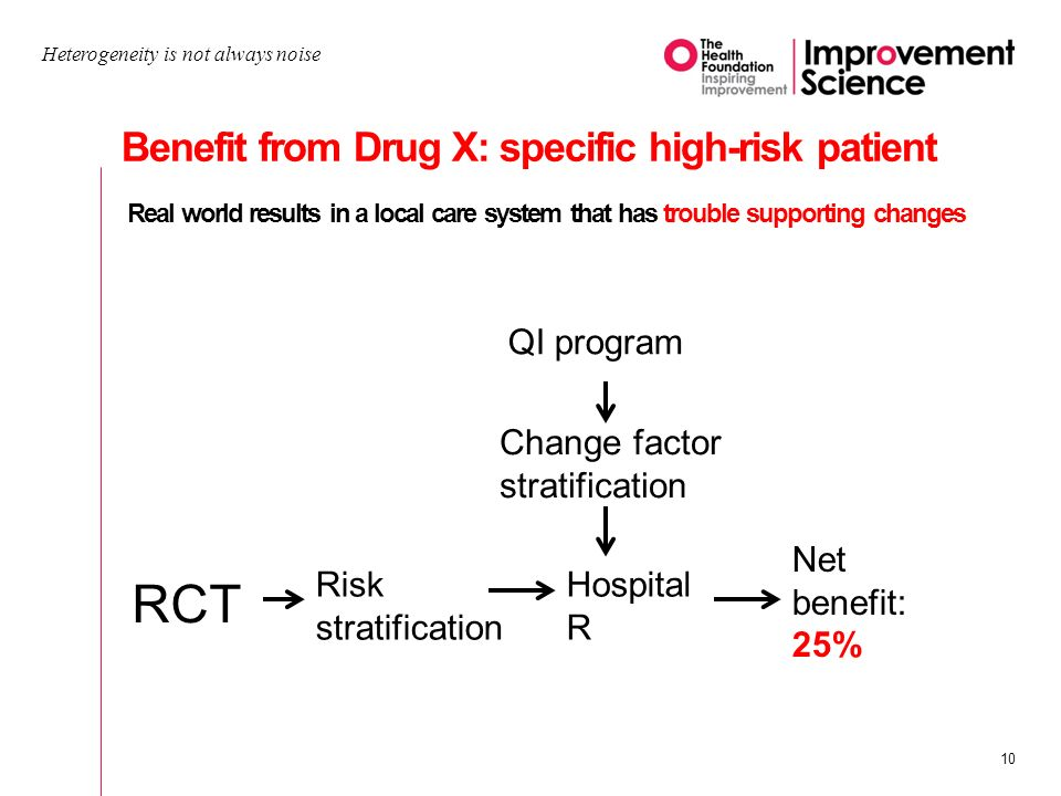 Heterogeneity is not always noise 10 Benefit from Drug X: specific high-risk patient Real world results in a local care system that has trouble supporting changes RCT Risk stratification Hospital R Net benefit: 25% QI program Change factor stratification