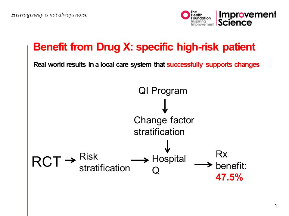 Heterogeneity is not always noise 9 Benefit from Drug X: specific high-risk patient Real world results in a local care system that successfully supports changes RCT Risk stratification Hospital Q Rx benefit: 47.5% QI Program Change factor stratification