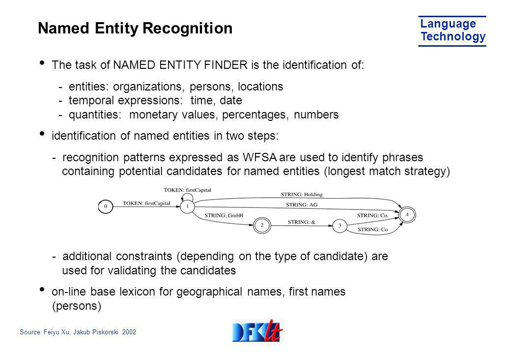 Source: Feiyu Xu, Jakub Piskorski 2002 Language Technology Named Entity Recognition The task of NAMED ENTITY FINDER is the identification of: - entities: organizations, persons, locations - temporal expressions: time, date - quantities: monetary values, percentages, numbers identification of named entities in two steps: - recognition patterns expressed as WFSA are used to identify phrases containing potential candidates for named entities (longest match strategy) - additional constraints (depending on the type of candidate) are used for validating the candidates on-line base lexicon for geographical names, first names (persons)