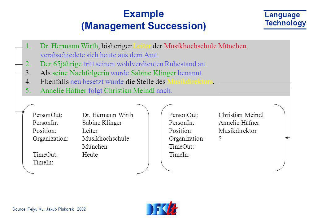 Source: Feiyu Xu, Jakub Piskorski 2002 Language Technology Example (Management Succession) 1.Dr.