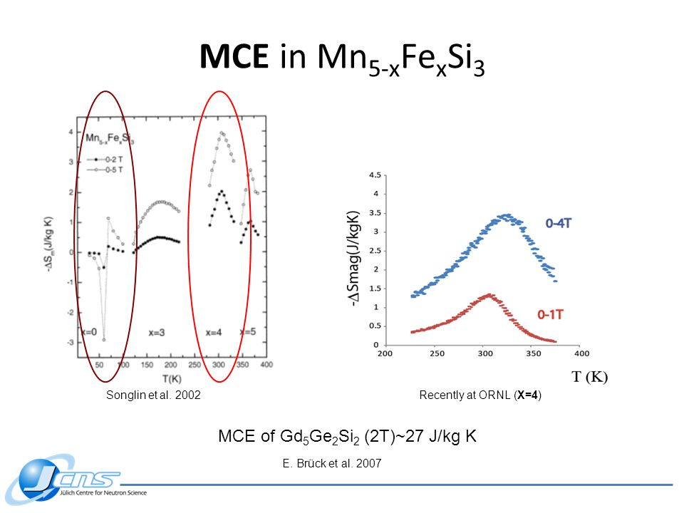 MCE in Mn 5-x Fe x Si 3 Songlin et al. 2002Recently at ORNL (X=4) MCE of Gd 5 Ge 2 Si 2 (2T)~27 J/kg K E. Brück et al. 2007