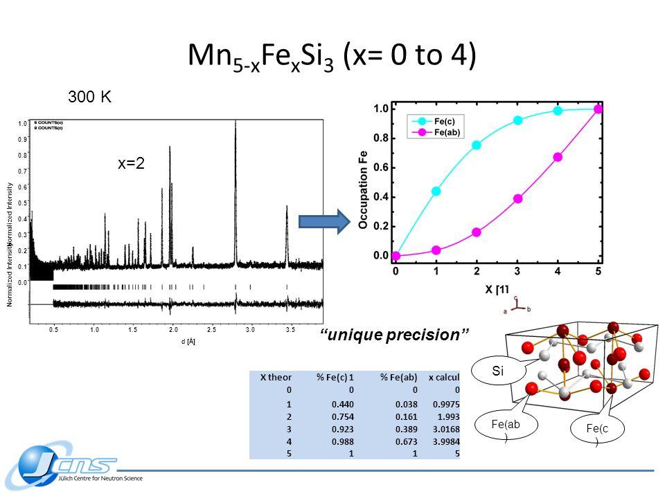 unique precision X theor% Fe(c) 1% Fe(ab)x calcul 0000 10.4400.0380.9975 20.7540.1611.993 30.9230.3893.0168 40.9880.6733.9984 5115 Normalized Intensit