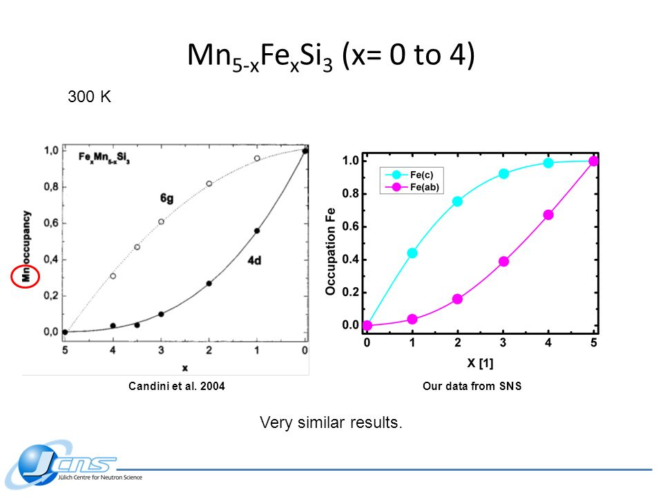 Mn 5-x Fe x Si 3 (x= 0 to 4) Candini et al. 2004 Very similar results. 300 K Our data from SNS