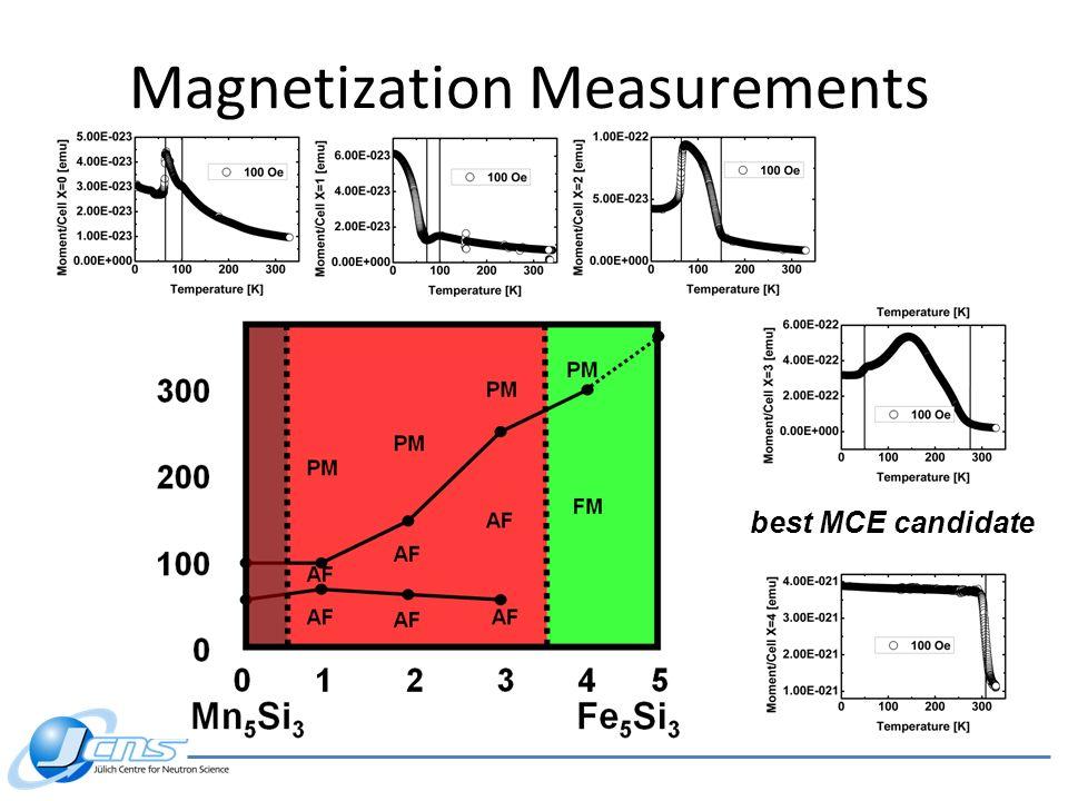 Magnetization Measurements best MCE candidate