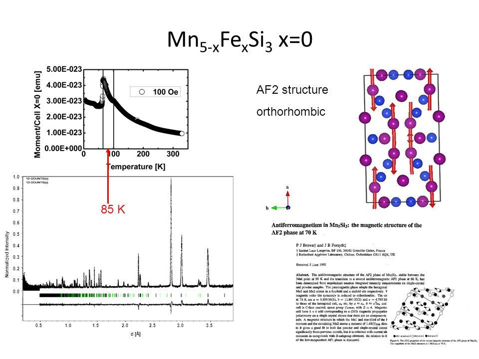 1.0 0.9 0.8 0.7 0.6 0.5 0.4 0.3 0.2 0.1 0.0 Normalized Intensity 0.5 1.0 1.5 2.0 2.5 3.0 3.5 d [Å] 85 K AF2 structure orthorhombic