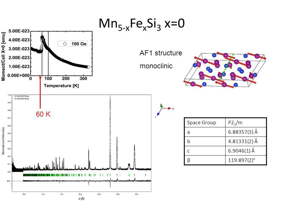 Mn 5-x Fe x Si 3 x=0 Space GroupP2 1 /m a6.88357(3) Å b4.81331(2) Å c6.9046(1) Å β119.897(2)° Normalized Intensity d [Å] 60 K AF1 structure monoclinic